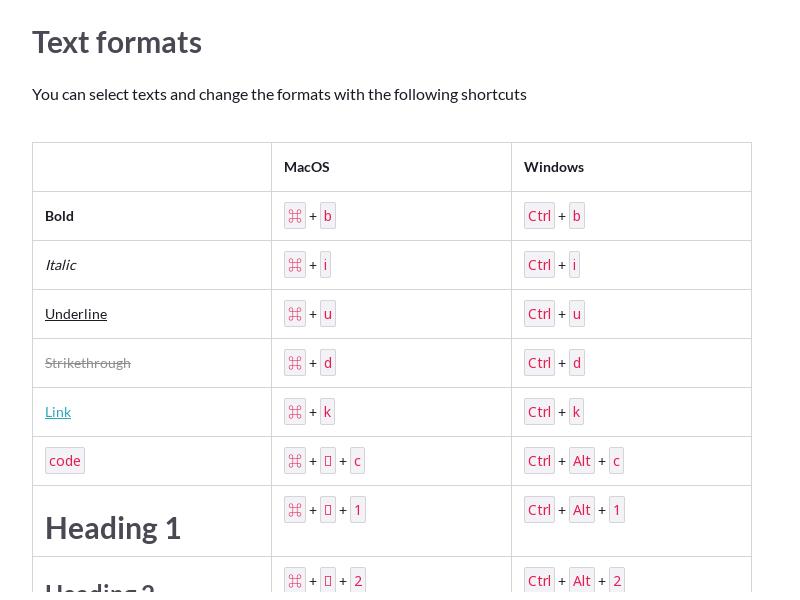 Page Editor Hotkeys / Shortcuts